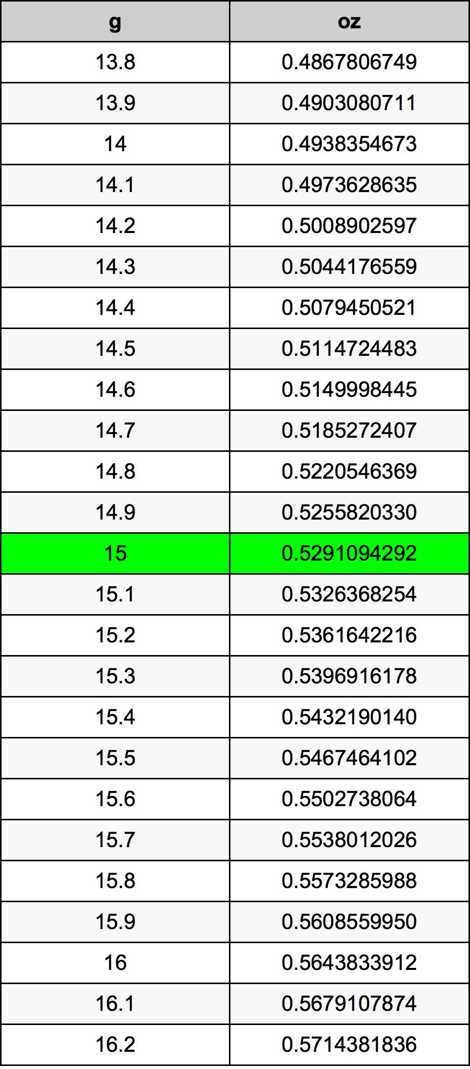 15 Grammes en Onces convertisseur d'unités | 15 g en oz ...