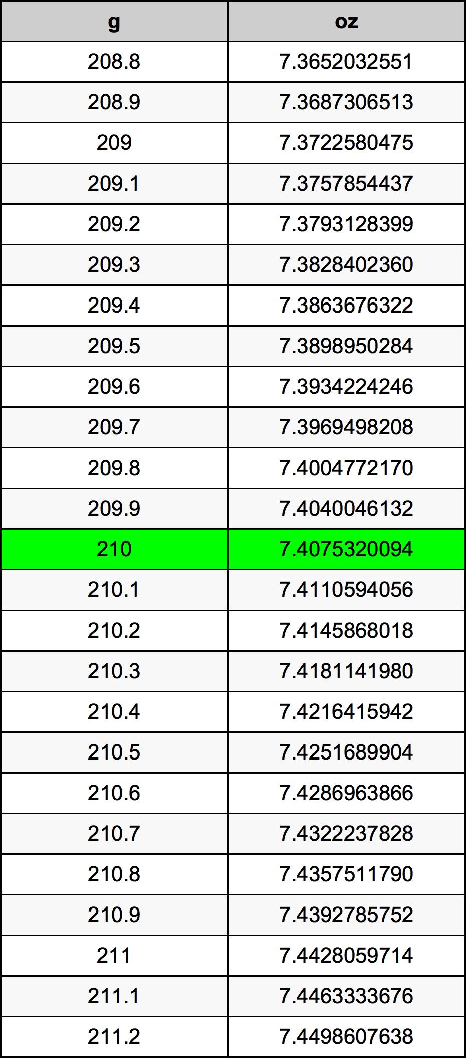 210 Gram Conversion Table