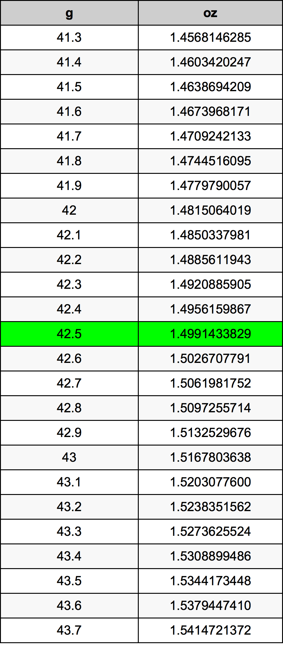 42 5 Gram Conversion Table