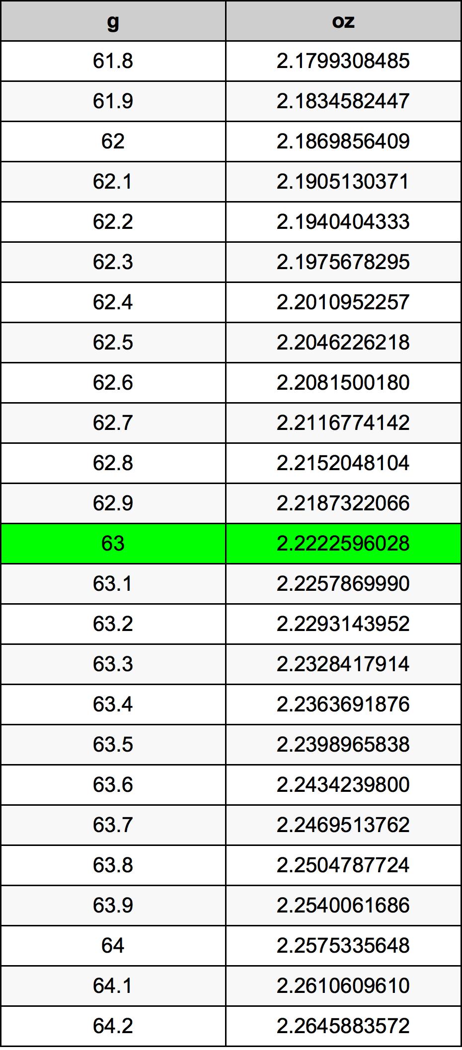 63 Grammes en Onces convertisseur d'unités | 63 g en oz ...